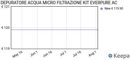 andamento prezzo depuratore-acqua-kit-everpure-ac-micro-filtrazione