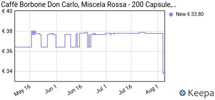 andamento prezzo 200-capsule-compatibil-lavazza-a-modo-mio-caffe-b