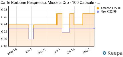 andamento prezzo caffe-borbone-respresso-miscela-oro-confezione-d