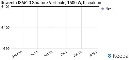 andamento prezzo rowenta-is6520-stiratore-verticale-1500-w-riscal