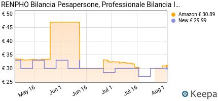 andamento prezzo renpho-bilancia-pesapersone-intelligente-bluetooth