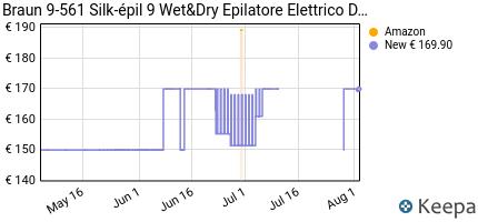 andamento prezzo braun-9-561-silk-epil-9-wet-dry-epilatore-elettric