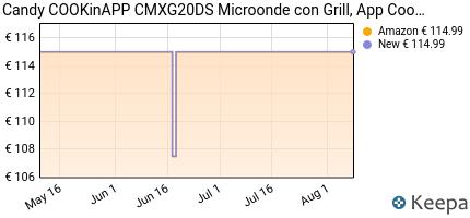 andamento prezzo candy-microonde-cmxg20d-grill-e-app-cook-in-20l