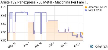 andamento prezzo ariete-750-pane-express-metal-macchina-per-pane-e
