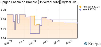 andamento prezzo SPIGEN FASCIA DA BRACCIO [UNIVERSAL