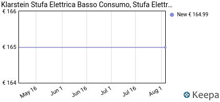 andamento prezzo klarstein-bornholm-riscaldamento-elettrico-radi