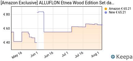 andamento prezzo alluflon-etnea-wood-edition-set-da-3-padelle-allu
