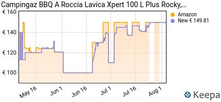 andamento prezzo campingaz-bbq-a-roccia-lavica-xpert-100-l-plus-roc