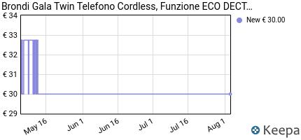 andamento prezzo brondi-gala-twin-telefono-cordless-funzione-eco-d