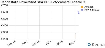 andamento prezzo canon-italia-powershot-sx430-is-fotocamera-digital
