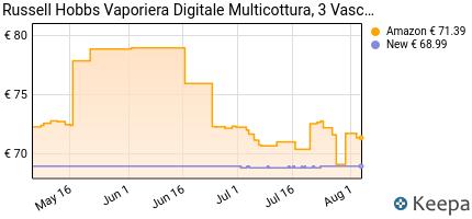 andamento prezzo russell-hobbs-maxi-cook-23560-56-vaporiera-digital