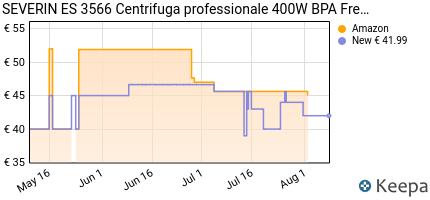 andamento prezzo severin-es-3566-centrifuga-professionale-inox-400