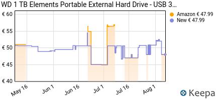 andamento prezzo wd-1tb-elements-portatile-hard-disk-esterno-usb-
