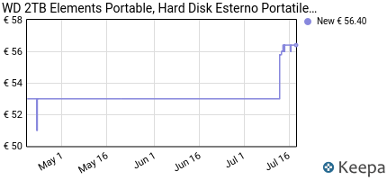 andamento prezzo wd-2-tb-elements-portatile-hard-disk-esterno-usb