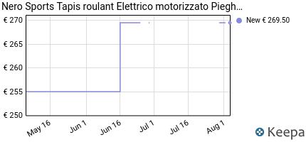 andamento prezzo bluetooth-nero-pro-treadmill-macchina-tapis-roulan