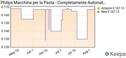 andamento prezzo philips-hr2345-19-viva-collection-pastamaker-150-w