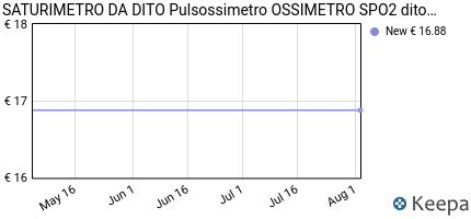 andamento prezzo SATURIMETRO DA DITO PULSOSSIMETRO OSSIMETRO