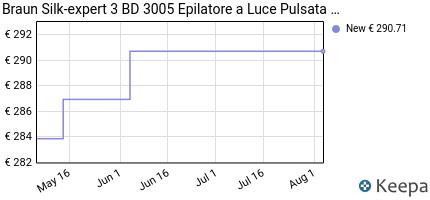 andamento prezzo BRAUN SILK-EXPERT 3 BD 3005 EPILATORE LUCE
