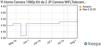 andamento prezzo yi-home-camera-1080p-ip-camera-wifi-telecamera-int
