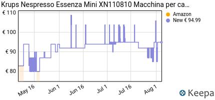 andamento prezzo nespresso-essenza-mini-krups-xn1108-macchina-per-i