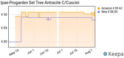 andamento prezzo ipae-progarden-set-tree-antracite-c-cuscini