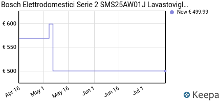 andamento prezzo bosch-serie-2-sms25aw01j-lavastoviglie-libera-inst