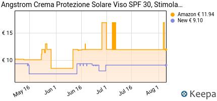 andamento prezzo angstrom-protect-crema-solare-viso-spf-30-stimola