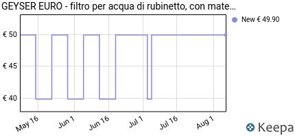 andamento prezzo geyser-euro-filtro-per-acqua-di-rubinetto-filtr