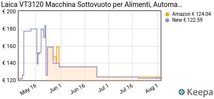 andamento prezzo laica-vt3120-macchina-sottovuoto-per-alimenti-aut