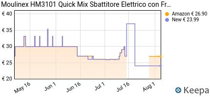 andamento prezzo moulinex-hm3101-quick-mix-sbattitore-elettrico-con