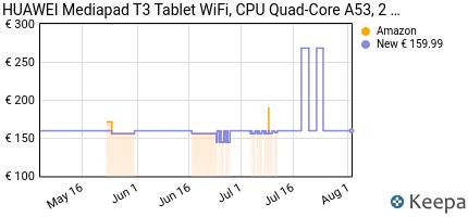 andamento prezzo huawei-mediapad-t3-10-tablet-wi-fi-cpu-quad-core-