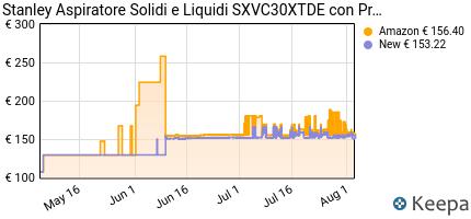 andamento prezzo stanley-sxvc30xtde-aspiratore-solidi-e-liquidi-con