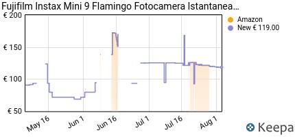 andamento prezzo fujifilm-instax-mini-9-flamingo-fotocamera-istanta