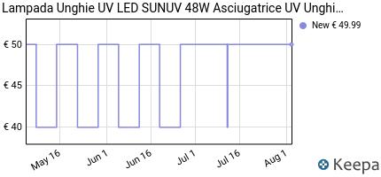 andamento prezzo sunuv-sun4-lampada-uv-48w-led-unghie-per-gel-unghi