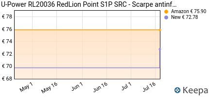 andamento prezzo u-power-rl20036-redlion-point-s1p-src-scarpe-ant