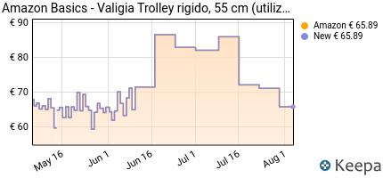 andamento prezzo amazonbasics-valigia-trolley-rigido-55-cm-util