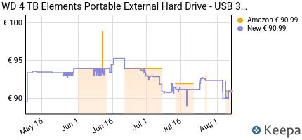andamento prezzo wd-4-tb-elements-portatile-hard-disk-esternom-usb