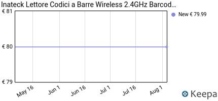 andamento prezzo inateck-lettore-codici-a-barre-wireless-2-4ghz-bar