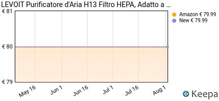 andamento prezzo levoit-purificatore-d-aria-casa-con-filtro-hepa-e