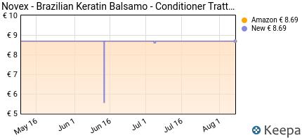 andamento prezzo novex-brazilian-keratin-balsamo-conditioner-tr