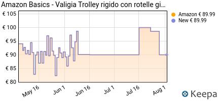 andamento prezzo amazonbasics-valigia-trolley-rigido-con-rotelle-