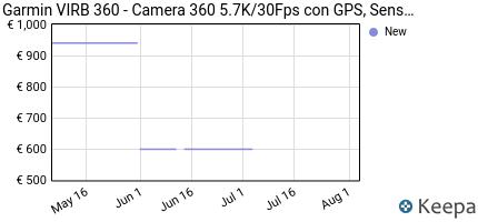 andamento prezzo GARMIN VIRB 360 - CAMERA 360 5.7K/30FPS CON