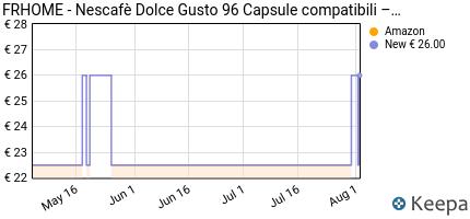 andamento prezzo il-caffe-italiano-nescafe-dolce-gusto-96-capsule