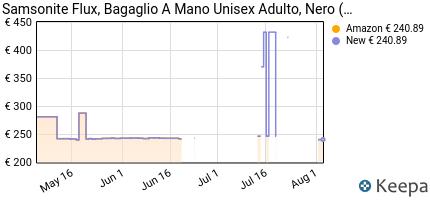 andamento prezzo samsonite-flux-spinner-valigia-81-cm-145-l-nero