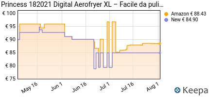 andamento prezzo PRINCESS 182021 DIGITAL AEROFRYER XL –