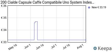 andamento prezzo 200-cialde-capsule-caffe-compatibile-uno-system-in