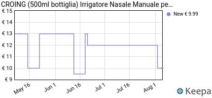andamento prezzo croing-500ml-bottiglia-irrigatore-nasale-manuale