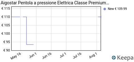 andamento prezzo aigostar-pentola-a-pressione-elettrica-classe-prem
