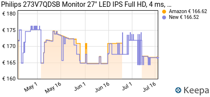 andamento prezzo philips-273v7qdsb-monitor-27-led-ips-full-hd-4-m