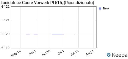andamento prezzo lucidatrice-cuore-vorwerk-pl-515-ricondizionato-